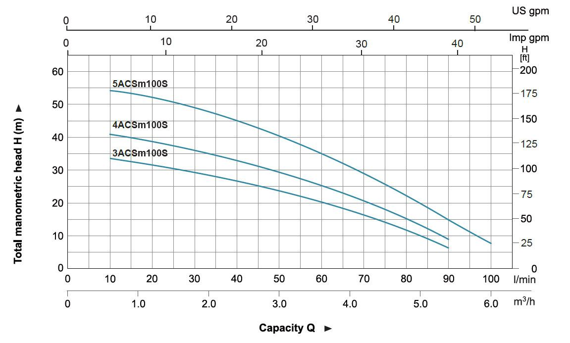 Hydraulic Performance Curves of ACSm100S Stainless Steel Multistage Centrifugal Pump