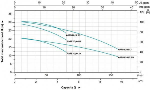 AMS70-120 Stainless Steel Centrifugal Pump Hydraulic Performance Curves