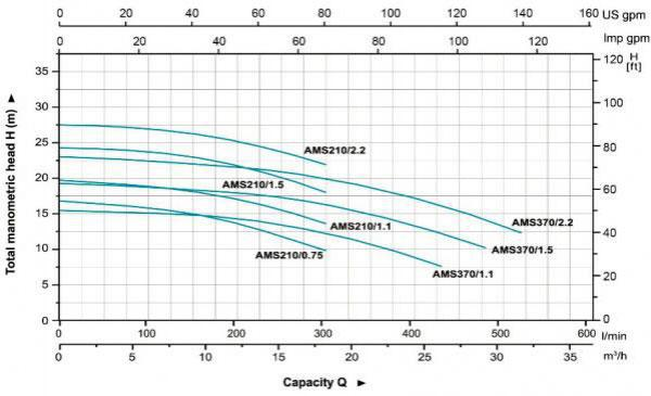 AMS210-370 Stainless Steel Centrifugal Pump Hydraulic Performance Curves
